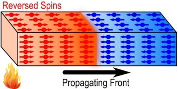 "In their study, the scientists produced ""spark"" through a series of spins, shown above, using small crystals of a molecular magnet. They used a pulse of heat to cause molecular spins near the heaters to flip, a process that released energy and transmitted it to nearby material. (Credit: See citation at the end of this article)"