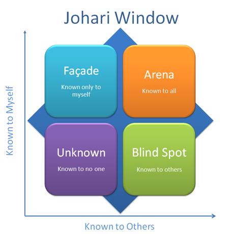 Coaching Tools – The Johari Window