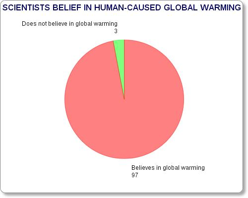 essay on global warming caused by humans So how do you even start writing an essay about global warming  65% of  americans now believe that climate change is caused by human.