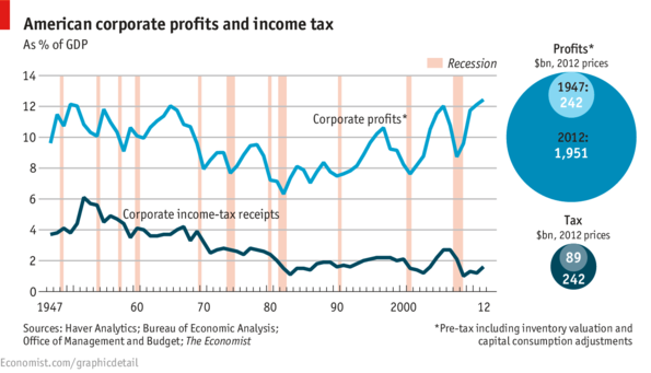 Corporate Profits Up, Taxes Down - No Jobs