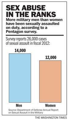 Sharp increase in man-on-man sexual assaults in US military