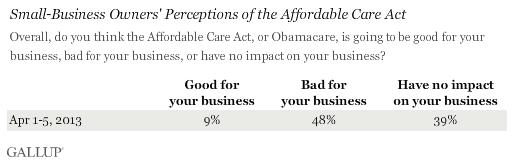 Gallup Polls Show Obamacare Really Bad For Businesses And Hiring