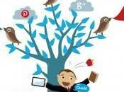 Your Social Media Strategy