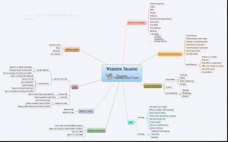 Visual guide to web traffic