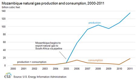Mozambique natural gas production consumption, 2000-2011 (Source: U.S. Energy Information Administration)