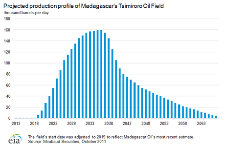 Projected production profile of Madagascar Tsimiroro Oil Field (Source: Mirabaud Securities, October 2011)