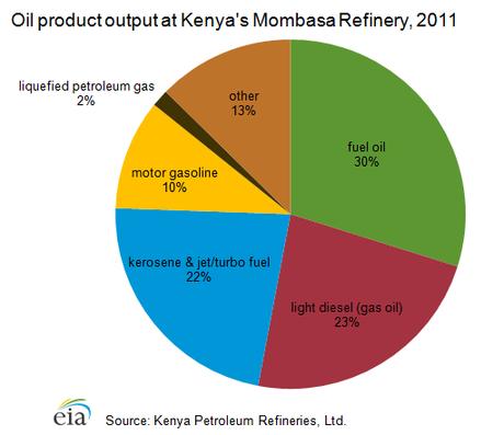 Oil product output at Kenya's Mombasa Refinery, 2011 (Source: Kenya Petroleum Refineries, Ltd.)