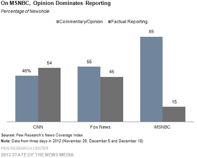 MSNBC Excuses Horrendous Ratings With Claim It Isn't A 'News' Outlet, It's 'The Place for Politics'