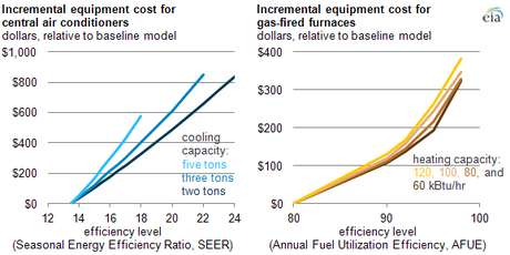EIA Calculates the Cost of Energy Efficient Appliances