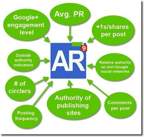 google author rank chart
