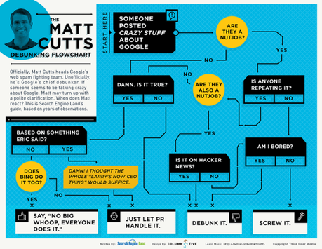 matt cutts flowchart