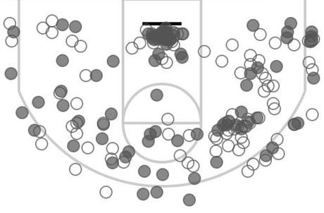 Chris Bosh's shot chart for the 2013 playoffs.
