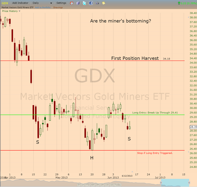 Stock Market Update: Are the Gold Miners Bottoming?