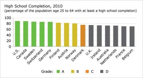 Graduation Rates in Minnesota: The Good, the Bad, and the Budget