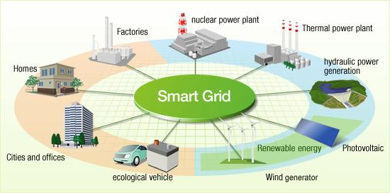 Building Energy Storage Systems For Smarter Power Grids To Accomodate Intermittent Renewable Energy Sources - Case Study