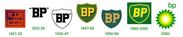 Logo Evolution… What They Looked Like Before Today