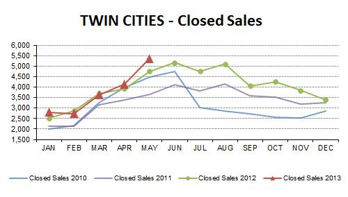 MAY13-closed sales