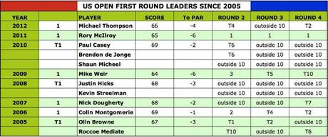 Only McIlroy has gone wire to wire since 2005 [click to enlarge]