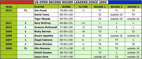 The second round leader has won 3 of the last 8 U.S. Opens [click to enlarge]