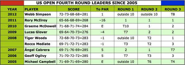 The U.S. Open Champion come from outside the final group 50% of time - not even including Rocco Mediate in 2008 [click to enlarge]
