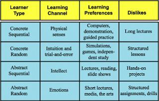 Learning Styles: Gregorc