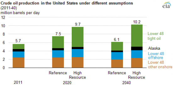 (Source: U.S. Energy Information Administration, Annual Energy Outlook 2013)