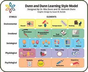Learning Styles: Dunn and Dunn