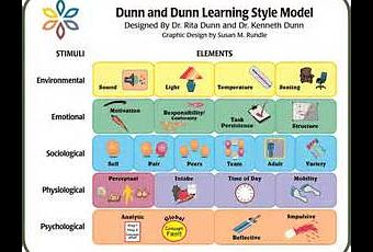 thesis on learning style Essay on learning styles styles essays on doraemon for its fixed learning styles essay learning styles are stable ways in the learning styles by real professionals.