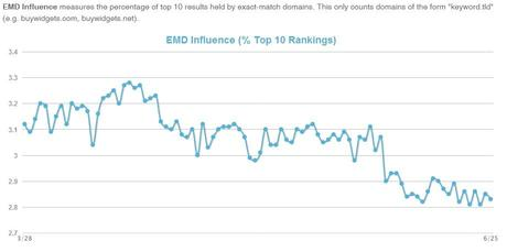 Google Search Ranking Update   Summer 2013 latest news