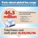 Environmental Impact of Fax Usage
