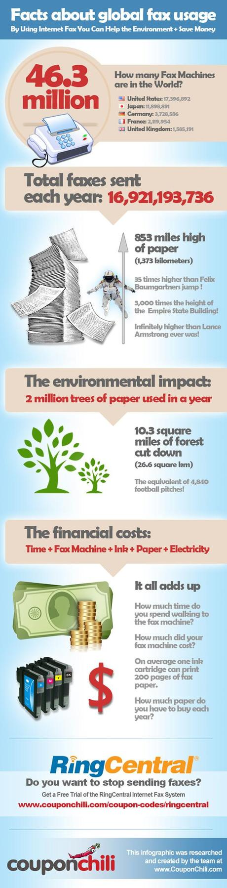 Global Fax Usage Infographic