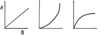 linear non linear