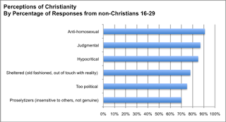 Christians v. Gays: Anti-Gay Behavior of Christians Seriously Damaging Christian Brand, According to David Gushee