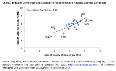 lac-democracy-chart