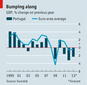 Portugal and the euro: Floundering on