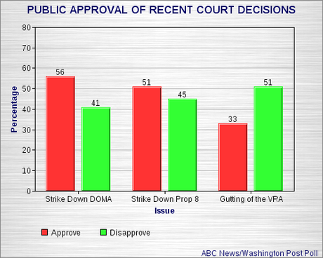 Public Opinion On Recent Court Decisions