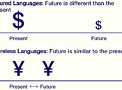 Language Affects Wealth