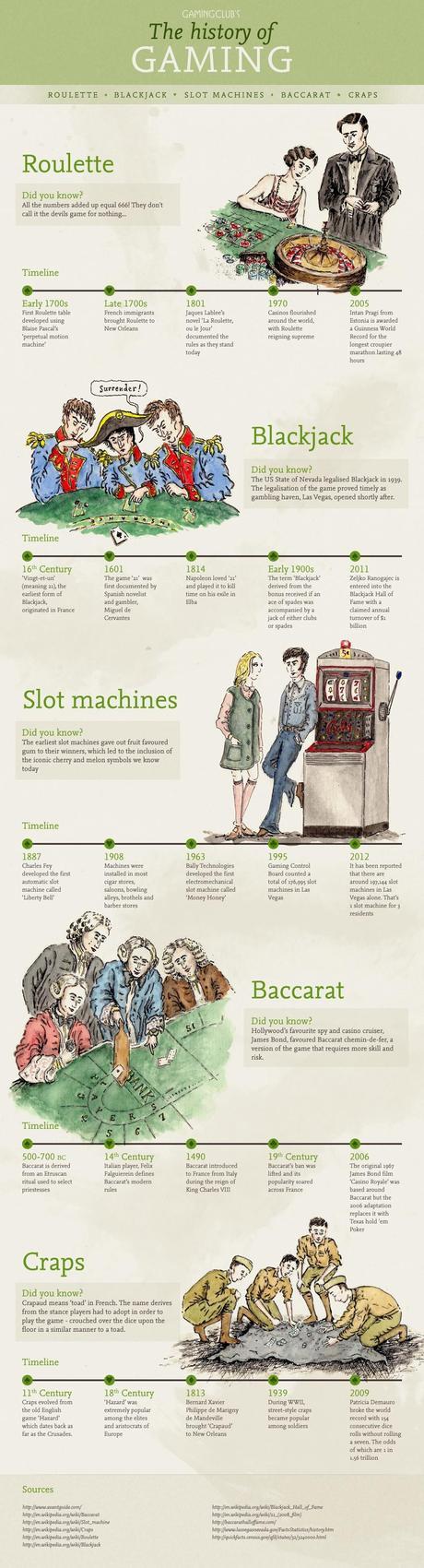 Historical Timeline of Popular Casino Games