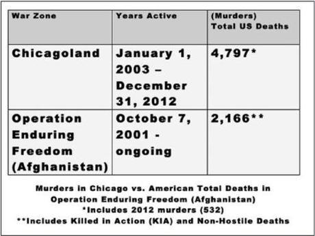 Chicago vs. Afghan war death rates