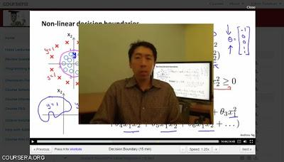 Coursera - Machine Learning By Andrew Ng - Paperblog