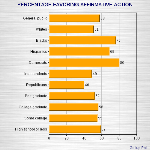 an essay on affirmative action and the american support Men are only slightly more likely to support affirmative action for women  a systemic analysis of affirmative action in american law schools.