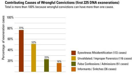 causes and consequences of wrongful convictions an essay-review Bp-285e wrongful convictions in the criminal justice system the causes of wrongful convictions are easy to identify: in its consideration of the review of criminal convictions, this.