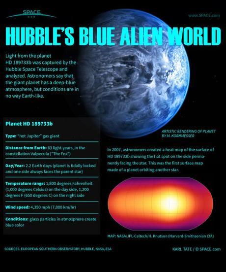 Blue Alien Planet Explained: Inside Hubble's Exoplanet ...