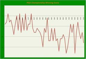 PGA Winning Score [click to enlarge]
