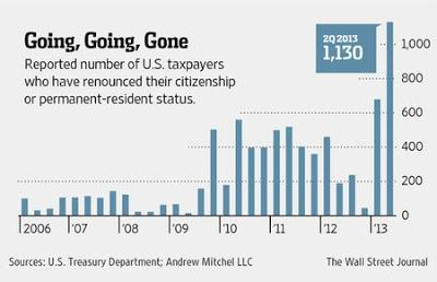U.S. Citizenship Renunciations Surge Sixfold In Second Quarter From Year Earlier (Video)