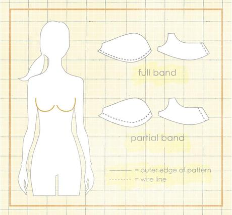 partialband vs fullband 32 Patternmaking: Partial Bands vs Full Bands