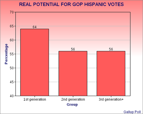 Hispanic Vote - A GOP Missed Opportunity