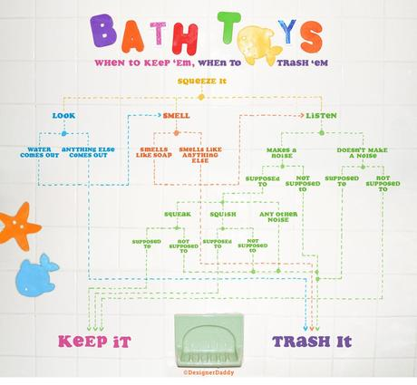bath toys when to keep, when to trash