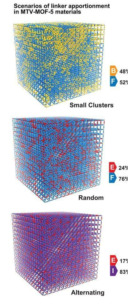 3D maps of MTV-MOF systems showing clusters, random and alternating apportionments of functional groups that govern CO2 capture. (Credit: Lawrence Berkeley National Laboratory / UC Berkeley)