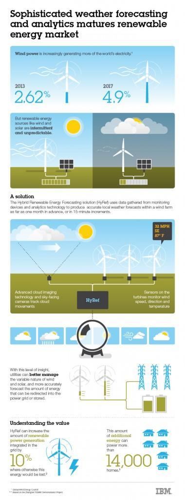 ibm-wind-and-solar-ev-infographic